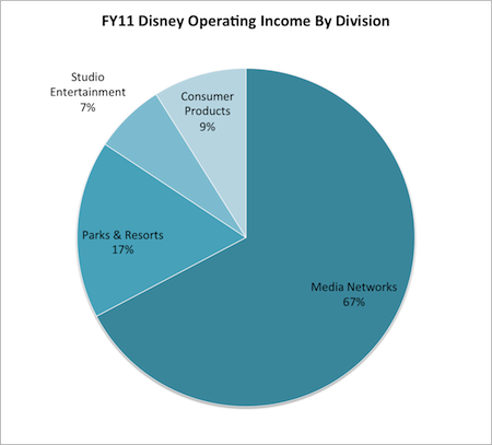 deciphering financial statements the walt Updated quarterly income statement for walt disney co - including dis income, sales & revenue, operating expenses, ebitda and more.